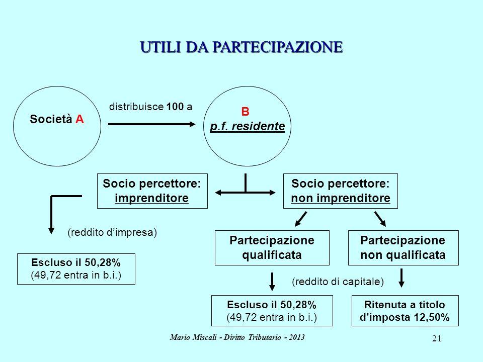Mario Miscali - Diritto Tributario - 2013 21 UTILI DA PARTECIPAZIONE Socio percettore: imprenditore Ritenuta a titolo dimposta 12,50% Partecipazione n