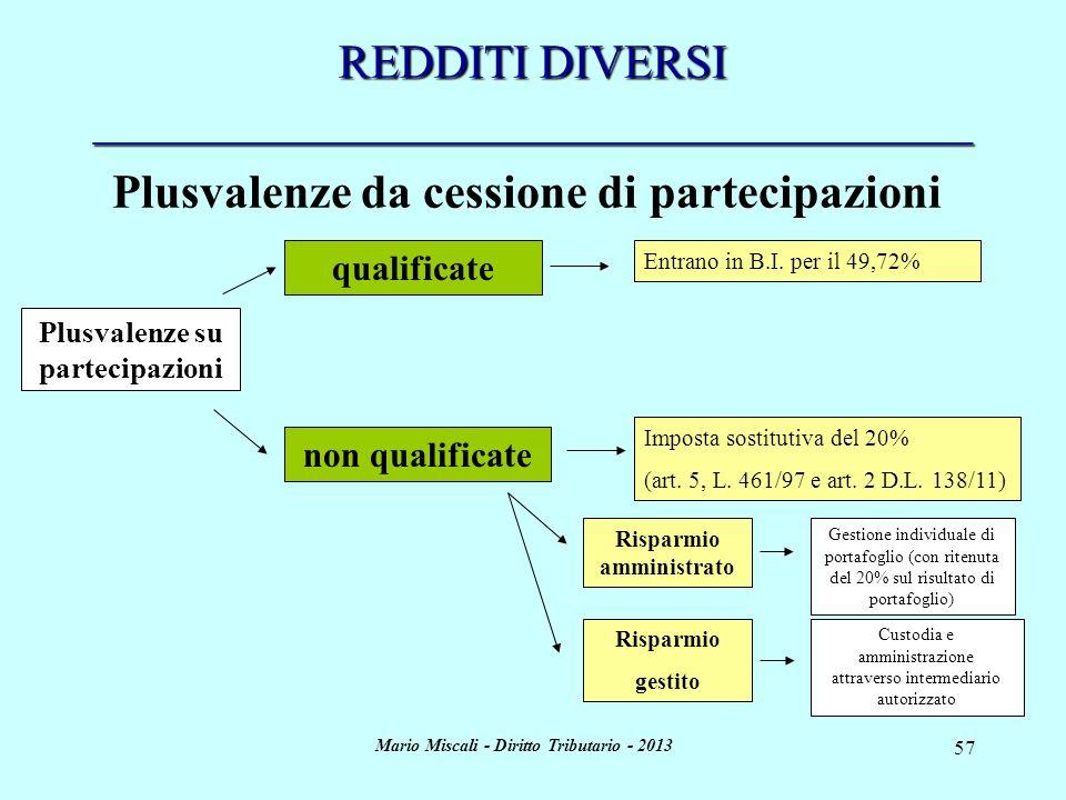 Mario Miscali - Diritto Tributario - 2013 57 REDDITI DIVERSI _____________________________________ qualificate non qualificate Plusvalenze su partecip