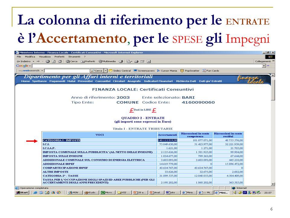 6 La colonna di riferimento per le ENTRATE è lAccertamento, per le SPESE gli Impegni