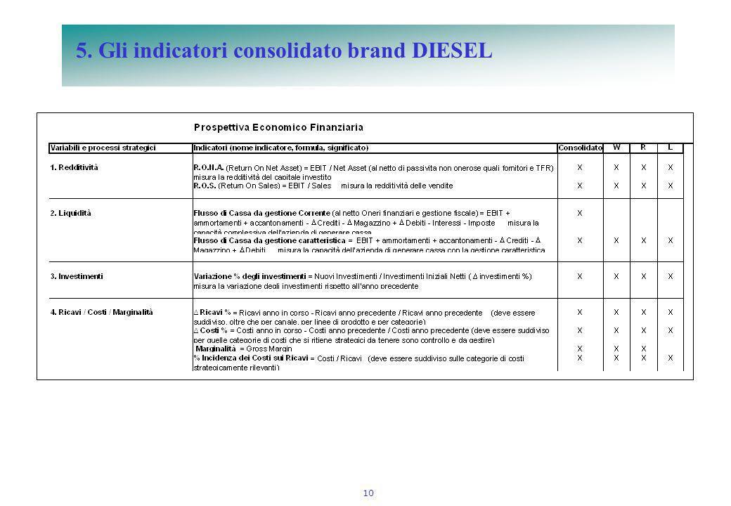 10 5. Gli indicatori consolidato brand DIESEL