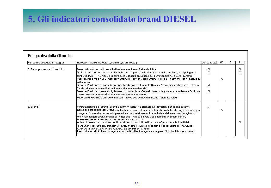 11 5. Gli indicatori consolidato brand DIESEL