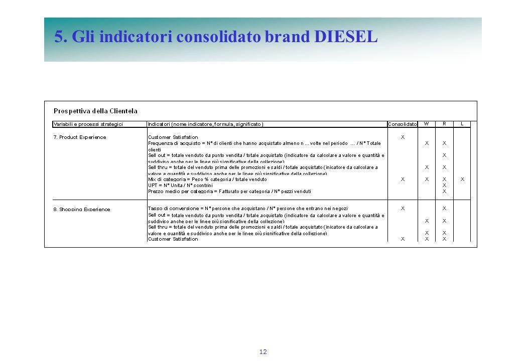12 5. Gli indicatori consolidato brand DIESEL