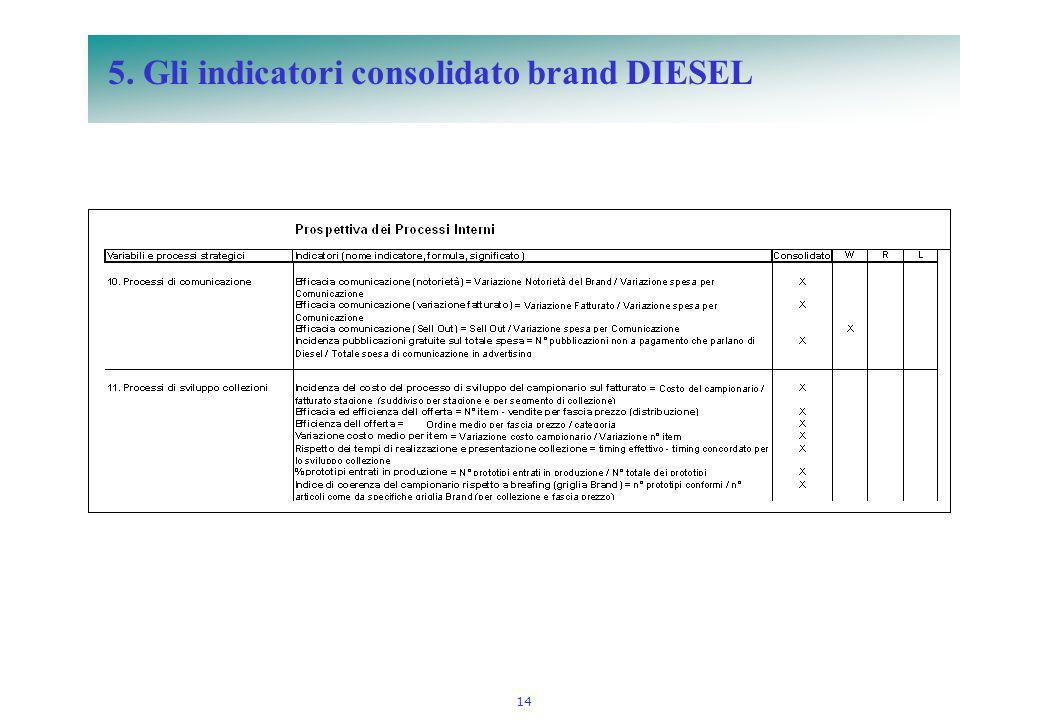 14 5. Gli indicatori consolidato brand DIESEL