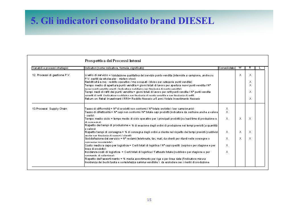 15 5. Gli indicatori consolidato brand DIESEL