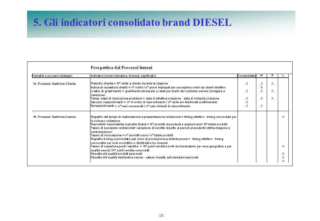 16 5. Gli indicatori consolidato brand DIESEL