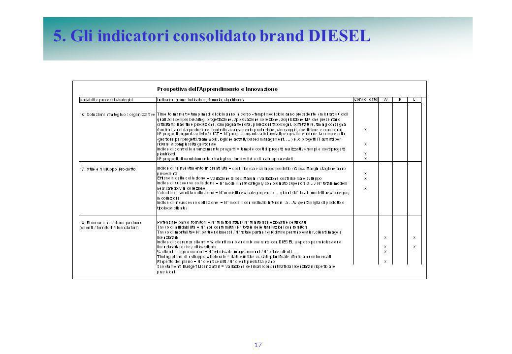 17 5. Gli indicatori consolidato brand DIESEL