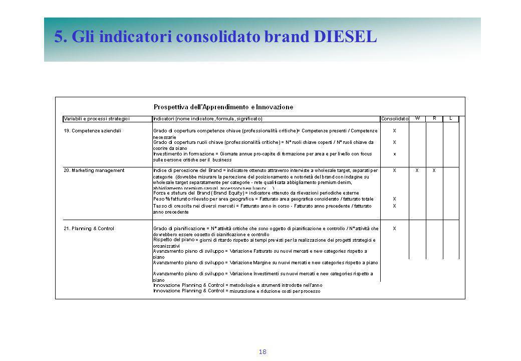 18 5. Gli indicatori consolidato brand DIESEL