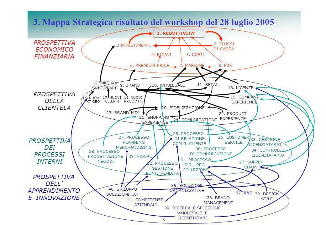 6 3. Mappa Strategica risultato del workshop del 28 luglio 2005 1. REDDITIVITA 10. WHOLESALE9. BRAND 28. PROCESSO PROGETTAZIONE NEGOZI 39. RICERCA E S