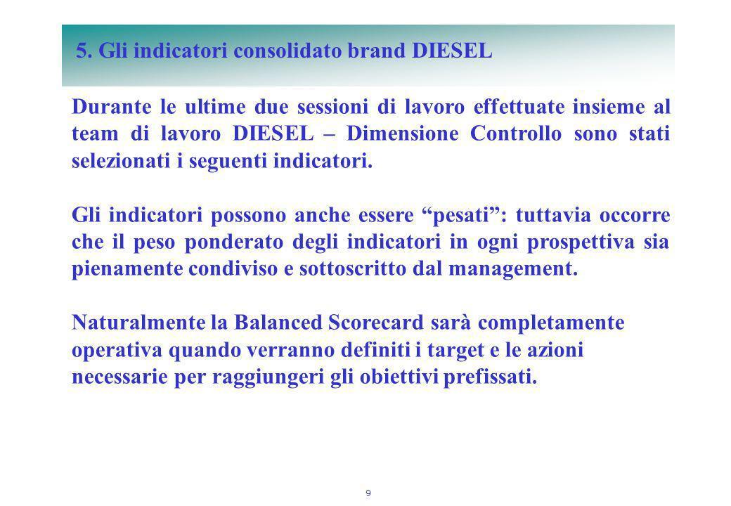 9 5. Gli indicatori consolidato brand DIESEL Durante le ultime due sessioni di lavoro effettuate insieme al team di lavoro DIESEL – Dimensione Control
