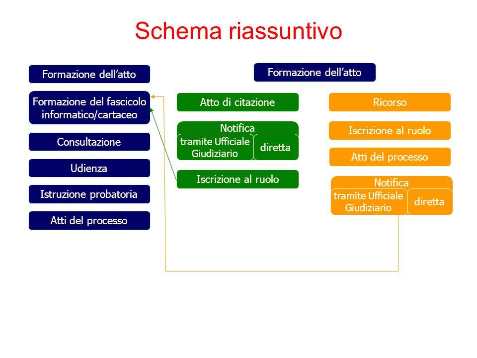 Schema riassuntivo Iscrizione al ruolo Atti del processo Istruzione probatoria Udienza Consultazione Formazione del fascicolo informatico/cartaceo For