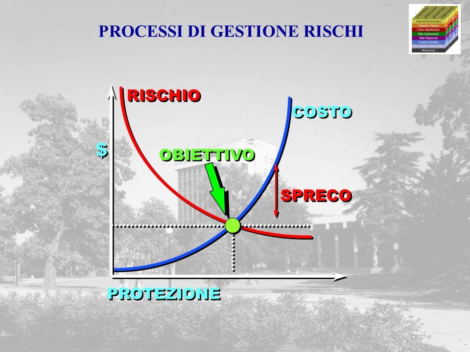 m&m COSTO RISCHIO PROTEZIONE $ $ OBIETTIVO SPRECO PROCESSI DI GESTIONE RISCHI