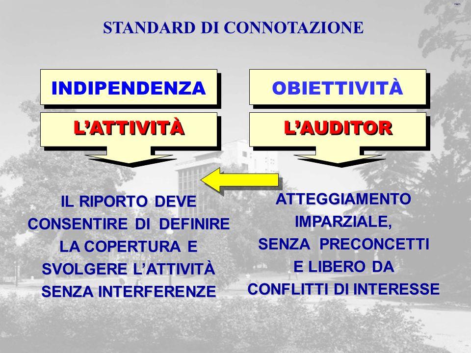 m&m LATTIVITÀ INDIPENDENZA LAUDITOR OBIETTIVITÀ IL RIPORTO DEVE CONSENTIRE DI DEFINIRE LA COPERTURA E SVOLGERE LATTIVITÀ SENZA INTERFERENZE ATTEGGIAMENTOIMPARZIALE, SENZA PRECONCETTI E LIBERO DA CONFLITTI DI INTERESSE STANDARD DI CONNOTAZIONE