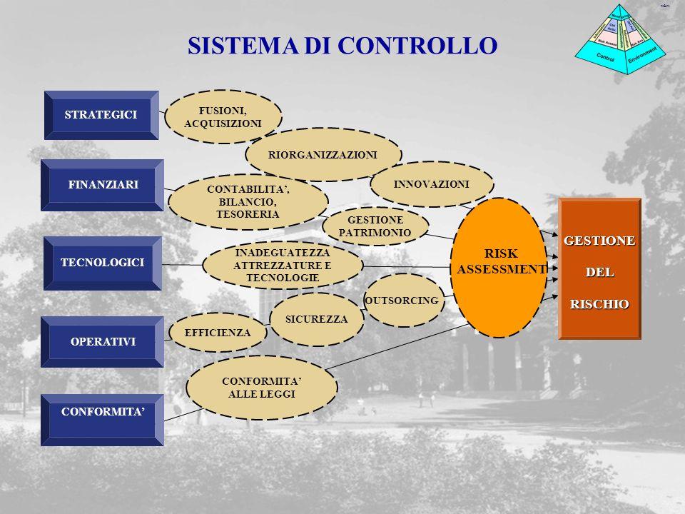 m&m CONFORMITA OPERATIVI STRATEGICI FINANZIARI STRATEGICI FUSIONI, ACQUISIZIONI CONTABILITA, BILANCIO, TESORERIA GESTIONE PATRIMONIO INADEGUATEZZA ATTREZZATURE E TECNOLOGIE EFFICIENZA CONFORMITA ALLE LEGGI OUTSORCING RIORGANIZZAZIONI RISK ASSESSMENT SICUREZZA GESTIONE DEL RISCHIO TECNOLOGICI STRATEGICI INNOVAZIONI SISTEMA DI CONTROLLO