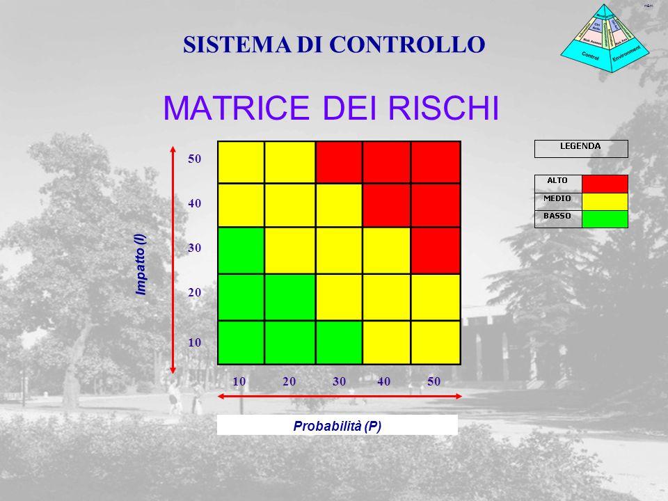 m&m MATRICE DEI RISCHI Impatto (I) Probabilità (P) 10 50 40 30 20 304050 10 SISTEMA DI CONTROLLO
