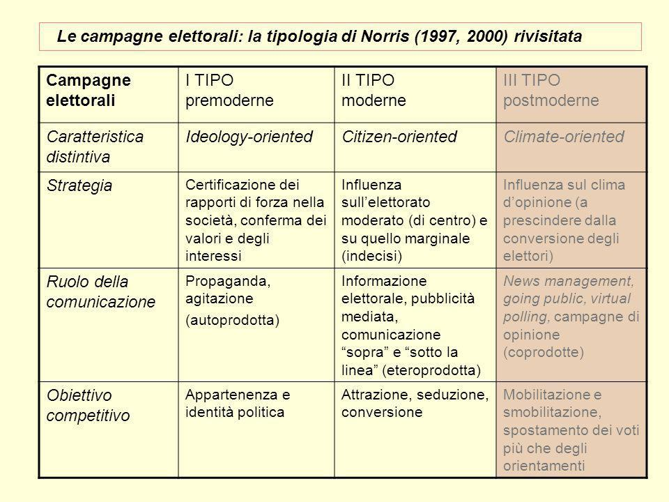 Campagne elettorali I TIPO premoderne II TIPO moderne III TIPO postmoderne Caratteristica distintiva Ideology-orientedCitizen-orientedClimate-oriented
