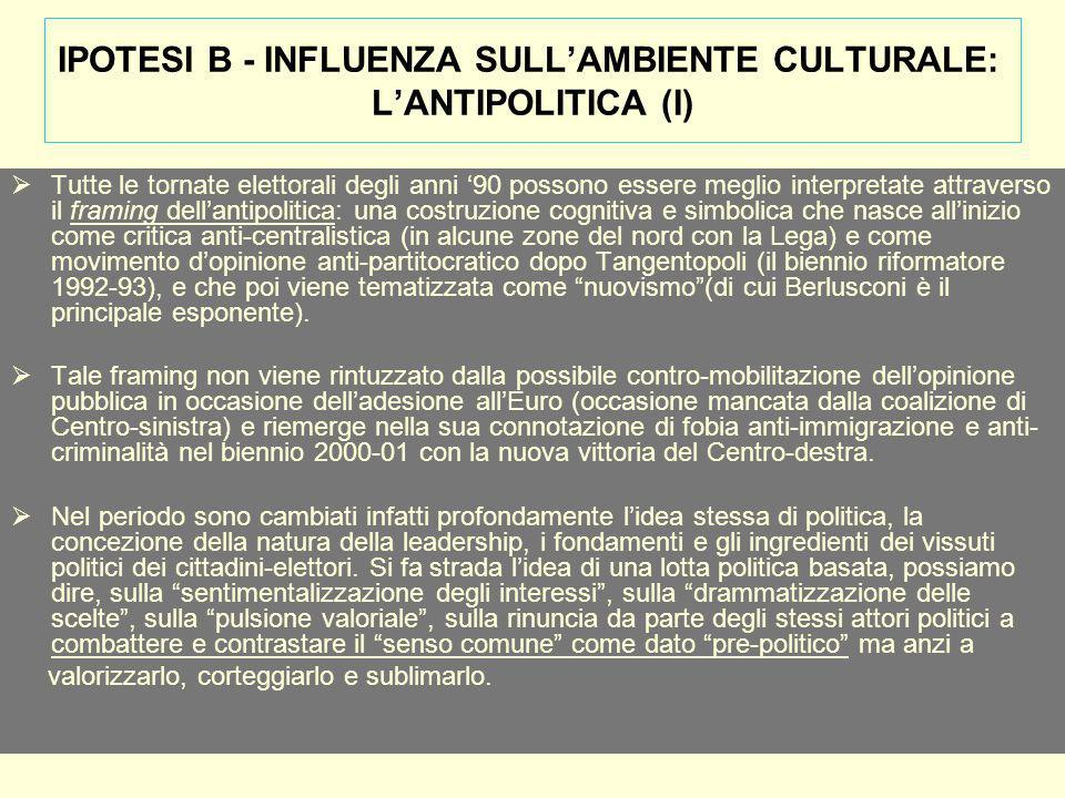 IPOTESI B - INFLUENZA SULLAMBIENTE CULTURALE: LANTIPOLITICA (I) Tutte le tornate elettorali degli anni 90 possono essere meglio interpretate attraverso il framing dellantipolitica: una costruzione cognitiva e simbolica che nasce allinizio come critica anti-centralistica (in alcune zone del nord con la Lega) e come movimento dopinione anti-partitocratico dopo Tangentopoli (il biennio riformatore 1992-93), e che poi viene tematizzata come nuovismo(di cui Berlusconi è il principale esponente).