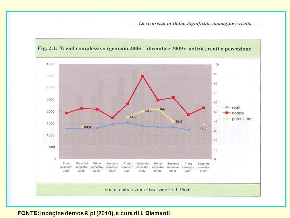 FONTE: Indagine demos & pi (2010), a cura di I. Diamanti