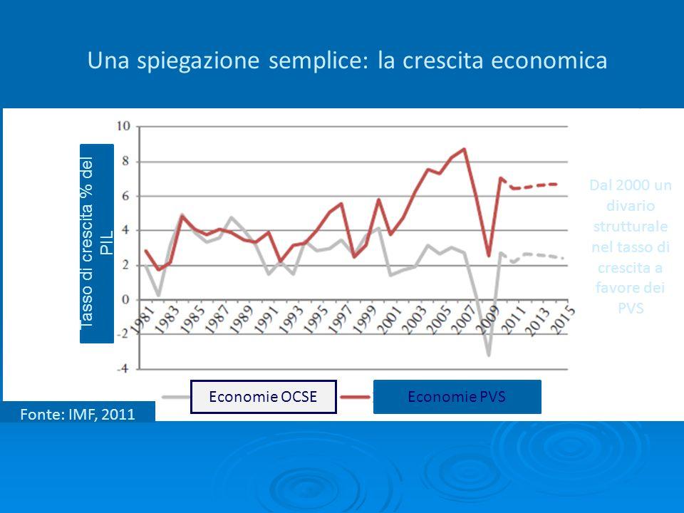 Tasso di crescita % del PIL Una spiegazione semplice: la crescita economica Economie OCSEEconomie PVS Fonte: IMF, 2011 Dal 2000 un divario strutturale nel tasso di crescita a favore dei PVS