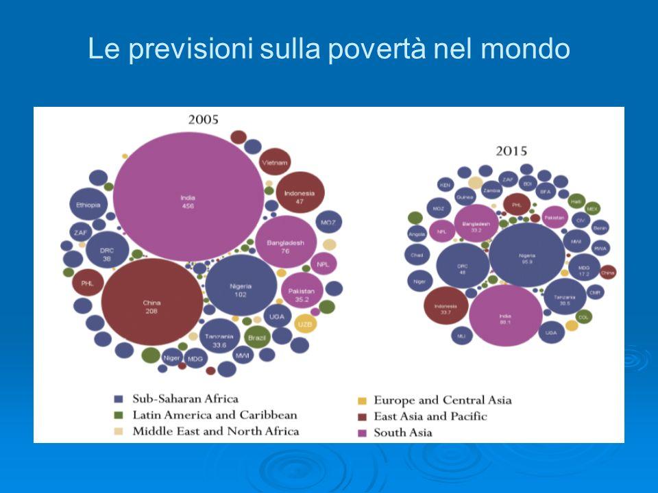 Le previsioni sulla povertà nel mondo