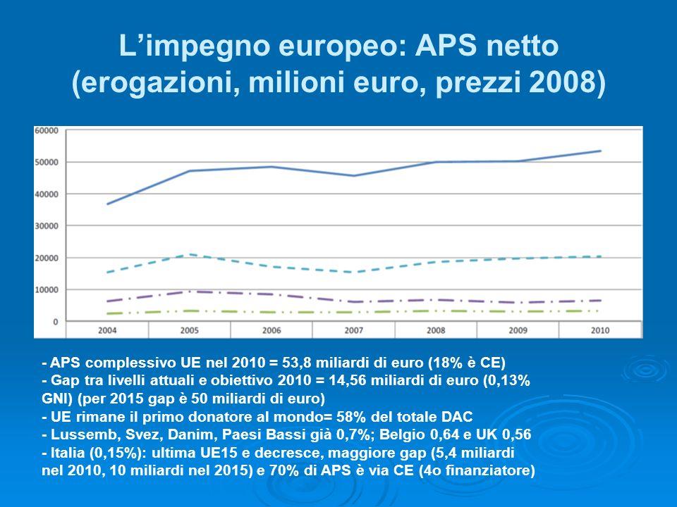 Limpegno europeo: APS netto (erogazioni, milioni euro, prezzi 2008) - APS complessivo UE nel 2010 = 53,8 miliardi di euro (18% è CE) - Gap tra livelli attuali e obiettivo 2010 = 14,56 miliardi di euro (0,13% GNI) (per 2015 gap è 50 miliardi di euro) - UE rimane il primo donatore al mondo= 58% del totale DAC - Lussemb, Svez, Danim, Paesi Bassi già 0,7%; Belgio 0,64 e UK 0,56 - Italia (0,15%): ultima UE15 e decresce, maggiore gap (5,4 miliardi nel 2010, 10 miliardi nel 2015) e 70% di APS è via CE (4o finanziatore)