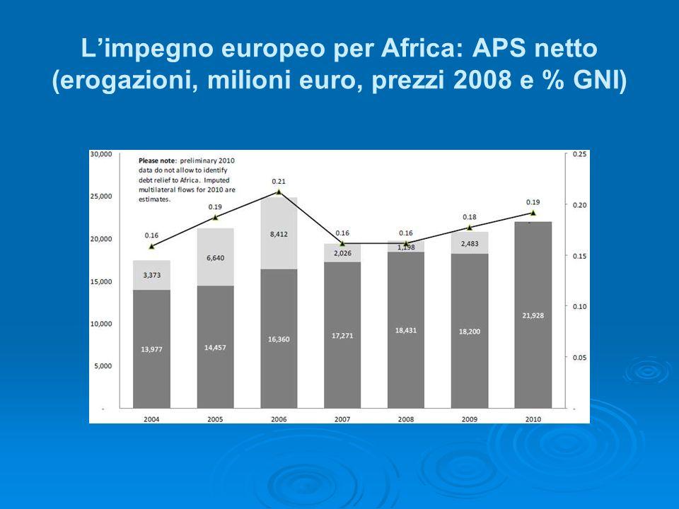 Limpegno europeo per Africa: APS netto (erogazioni, milioni euro, prezzi 2008 e % GNI)