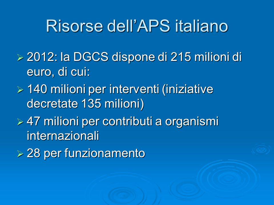 Risorse dellAPS italiano 2012: la DGCS dispone di 215 milioni di euro, di cui: 2012: la DGCS dispone di 215 milioni di euro, di cui: 140 milioni per interventi (iniziative decretate 135 milioni) 140 milioni per interventi (iniziative decretate 135 milioni) 47 milioni per contributi a organismi internazionali 47 milioni per contributi a organismi internazionali 28 per funzionamento 28 per funzionamento