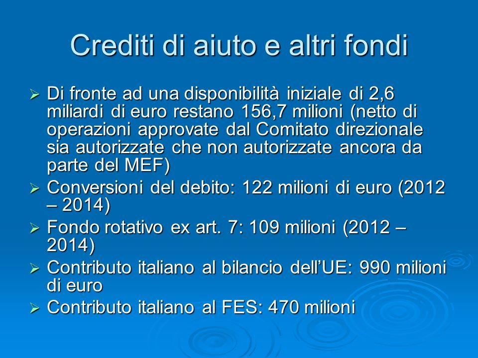 Crediti di aiuto e altri fondi Di fronte ad una disponibilità iniziale di 2,6 miliardi di euro restano 156,7 milioni (netto di operazioni approvate dal Comitato direzionale sia autorizzate che non autorizzate ancora da parte del MEF) Di fronte ad una disponibilità iniziale di 2,6 miliardi di euro restano 156,7 milioni (netto di operazioni approvate dal Comitato direzionale sia autorizzate che non autorizzate ancora da parte del MEF) Conversioni del debito: 122 milioni di euro (2012 – 2014) Conversioni del debito: 122 milioni di euro (2012 – 2014) Fondo rotativo ex art.