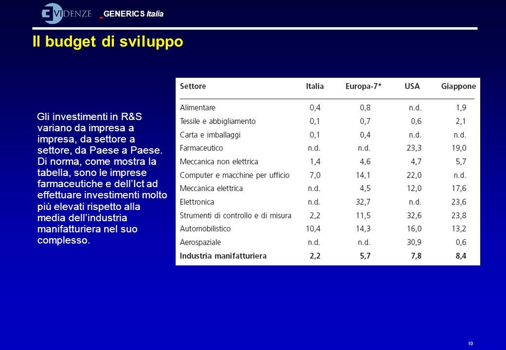 GENERICS Italia 10 Il budget di sviluppo Gli investimenti in R&S variano da impresa a impresa, da settore a settore, da Paese a Paese. Di norma, come