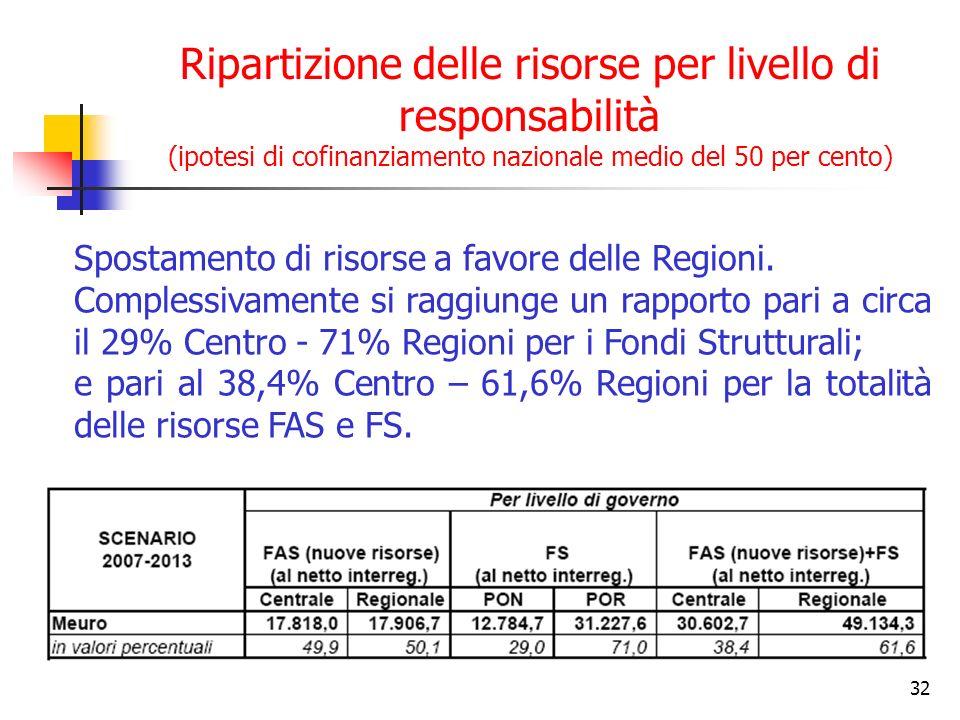 32 Ripartizione delle risorse per livello di responsabilità (ipotesi di cofinanziamento nazionale medio del 50 per cento) Spostamento di risorse a favore delle Regioni.