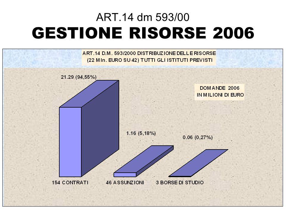 ART.14 dm 593/00 GESTIONE RISORSE 2006