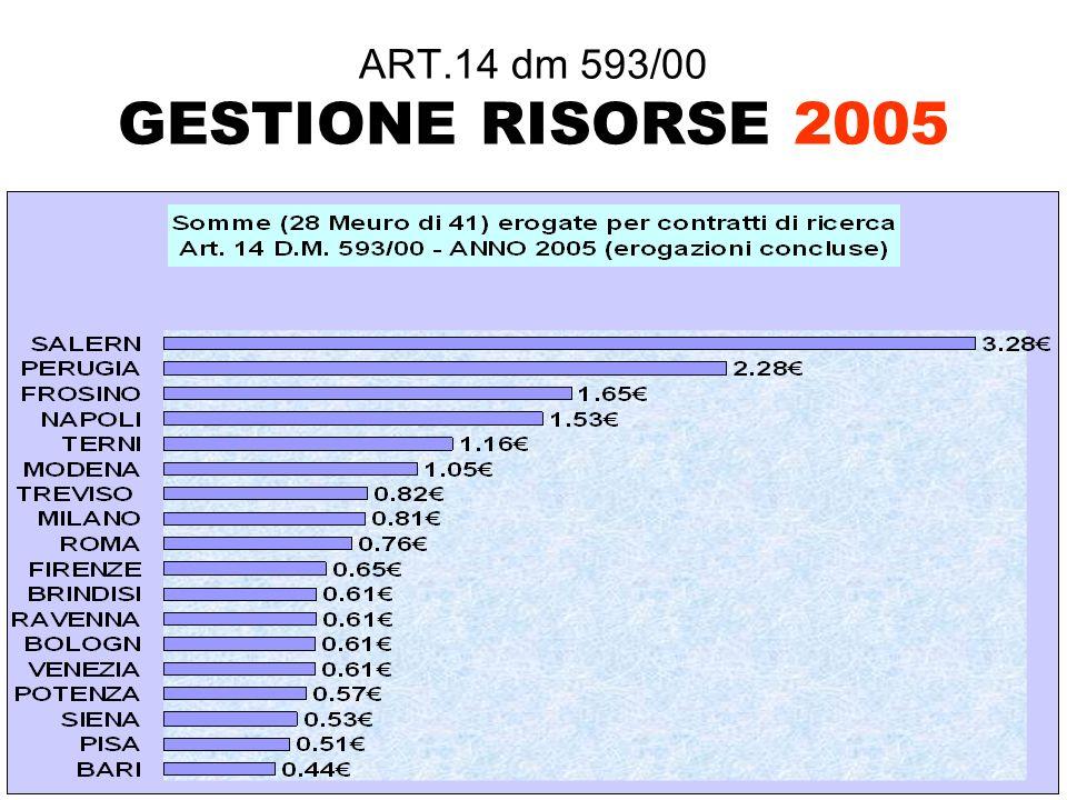 ART.14 dm 593/00 GESTIONE RISORSE 2005