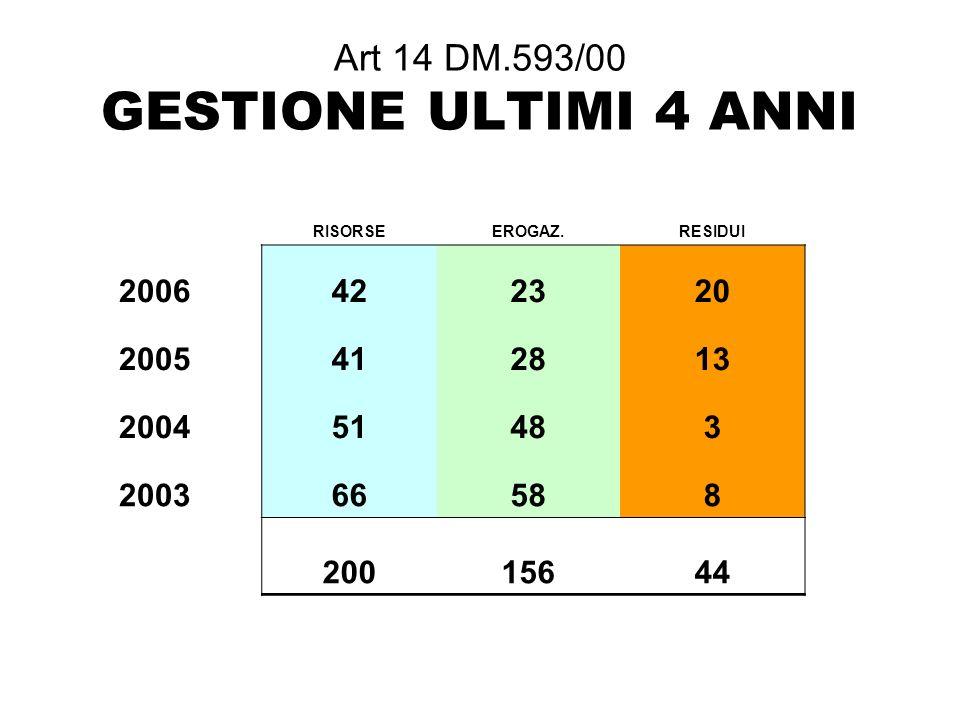 Art 14 DM.593/00 GESTIONE ULTIMI 4 ANNI RISORSEEROGAZ.RESIDUI 2006422320 2005412813 200451483 200366588 20015644