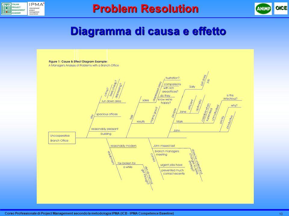 Corso Professionale di Project Management secondo la metodologia IPMA (ICB - IPMA Competence Baseline) OICE 10 Diagramma di causa e effetto Problem Re