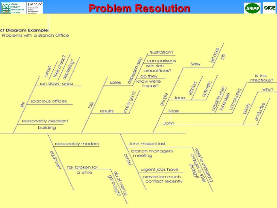 Corso Professionale di Project Management secondo la metodologia IPMA (ICB - IPMA Competence Baseline) OICE 11 Diagramma di causa e effetto Problem Re