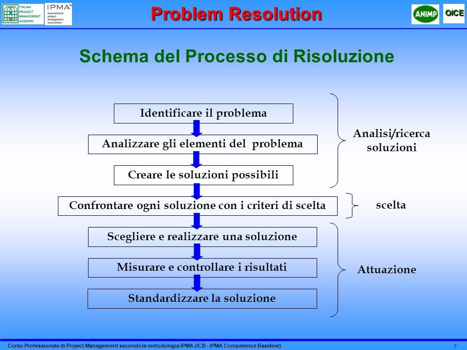 Corso Professionale di Project Management secondo la metodologia IPMA (ICB - IPMA Competence Baseline) OICE 7 Schema del Processo di Risoluzione Ident