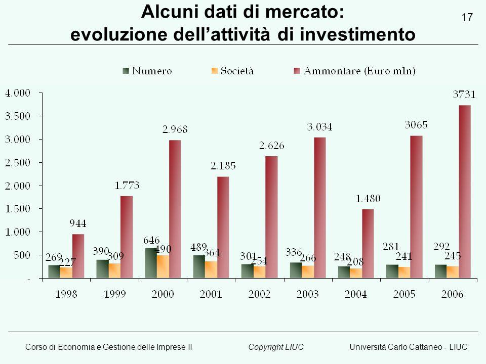 Corso di Economia e Gestione delle Imprese IIUniversità Carlo Cattaneo - LIUCCopyright LIUC 17 Alcuni dati di mercato: evoluzione dellattività di inve