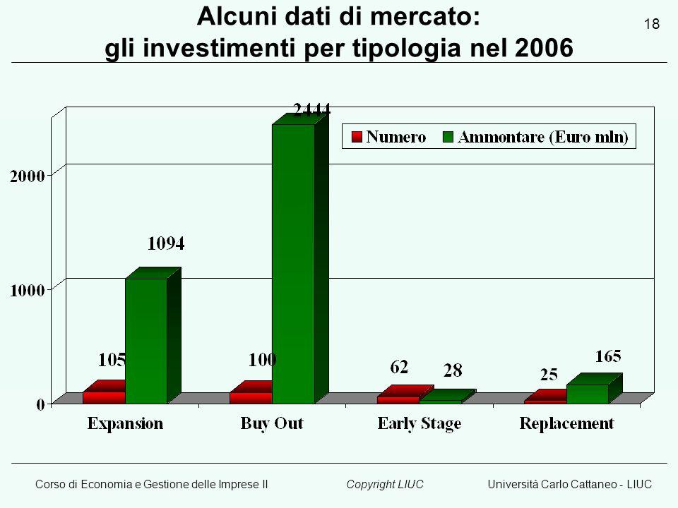 Corso di Economia e Gestione delle Imprese IIUniversità Carlo Cattaneo - LIUCCopyright LIUC 18 Alcuni dati di mercato: gli investimenti per tipologia