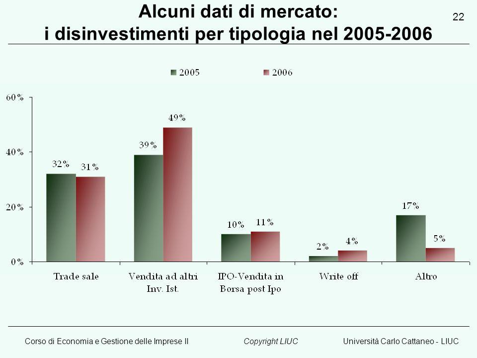 Corso di Economia e Gestione delle Imprese IIUniversità Carlo Cattaneo - LIUCCopyright LIUC 22 Alcuni dati di mercato: i disinvestimenti per tipologia nel 2005-2006
