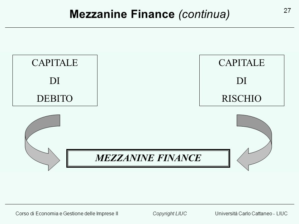 Corso di Economia e Gestione delle Imprese IIUniversità Carlo Cattaneo - LIUCCopyright LIUC 27 Mezzanine Finance (continua) CAPITALE DI DEBITO CAPITALE DI RISCHIO MEZZANINE FINANCE