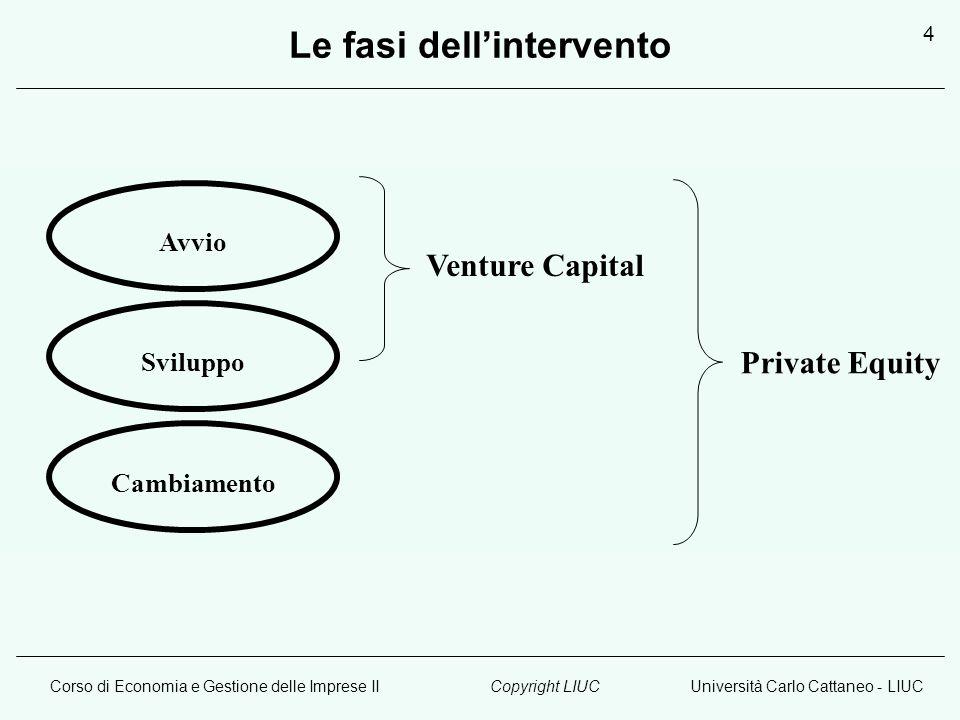 Corso di Economia e Gestione delle Imprese IIUniversità Carlo Cattaneo - LIUCCopyright LIUC 4 Le fasi dellintervento Avvio Sviluppo Cambiamento Ventur