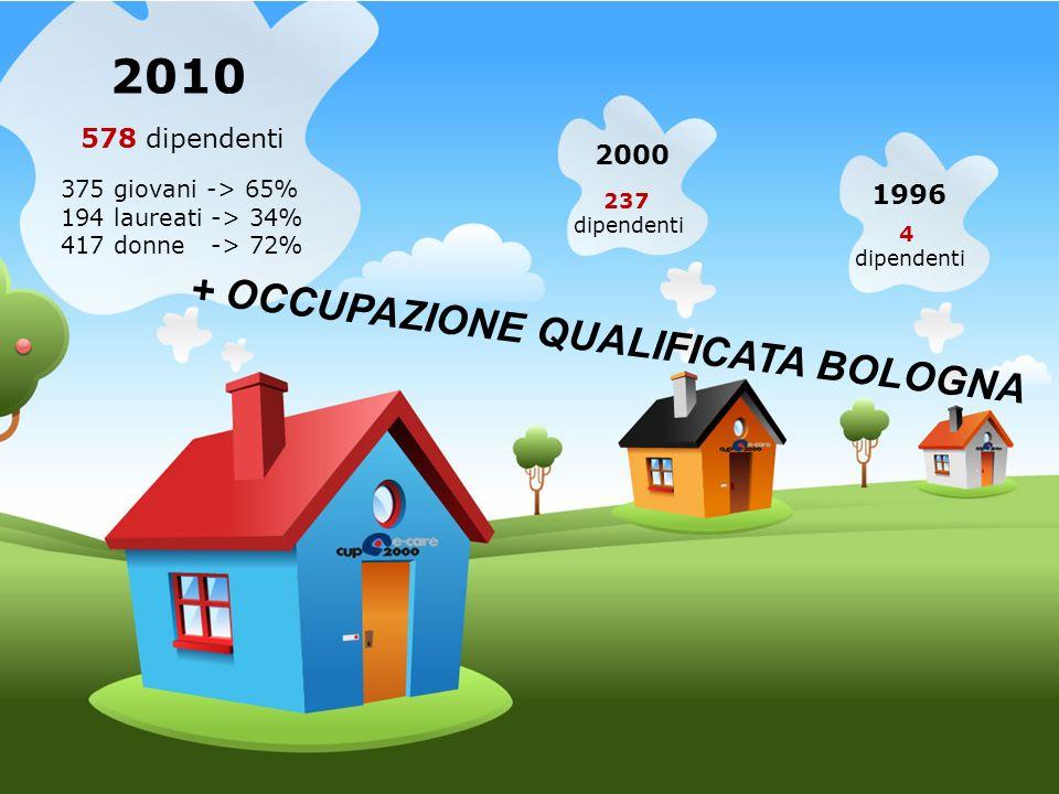 1996 4 dipendenti 2000 237 dipendenti 2010 578 dipendenti 375 giovani -> 65% 194 laureati -> 34% 417 donne -> 72% + OCCUPAZIONE QUALIFICATA BOLOGNA