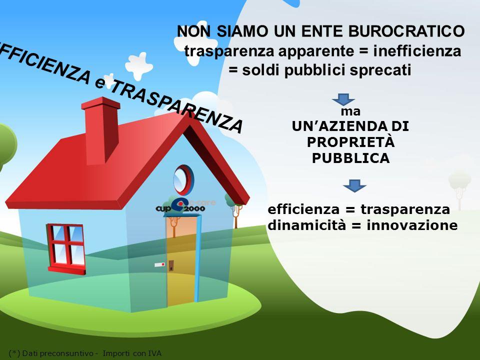 EFFICIENZA e TRASPARENZA (*) Dati preconsuntivo - Importi con IVA efficienza = trasparenza dinamicità = innovazione NON SIAMO UN ENTE BUROCRATICO trasparenza apparente = inefficienza = soldi pubblici sprecati ma UNAZIENDA DI PROPRIETÀ PUBBLICA