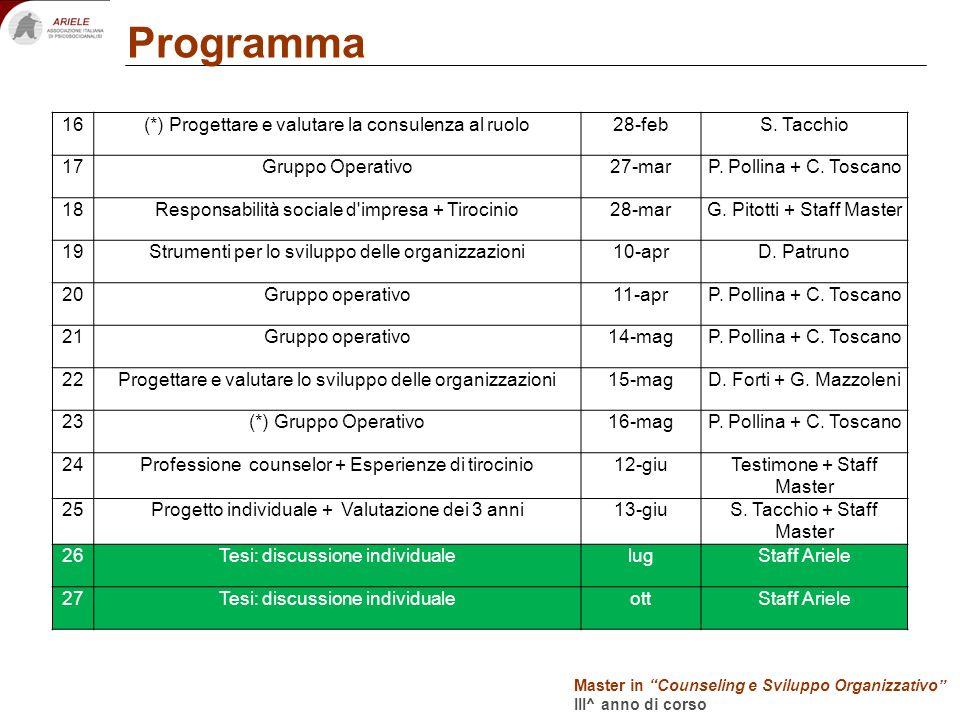 Docenti Programma Master in Counseling e Sviluppo Organizzativo III^ anno di corso 16(*) Progettare e valutare la consulenza al ruolo28-febS. Tacchio