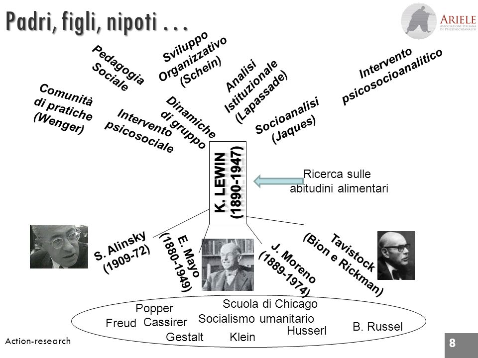 8 Action-research Padri, figli, nipoti … S.Alinsky (1909-72) E.