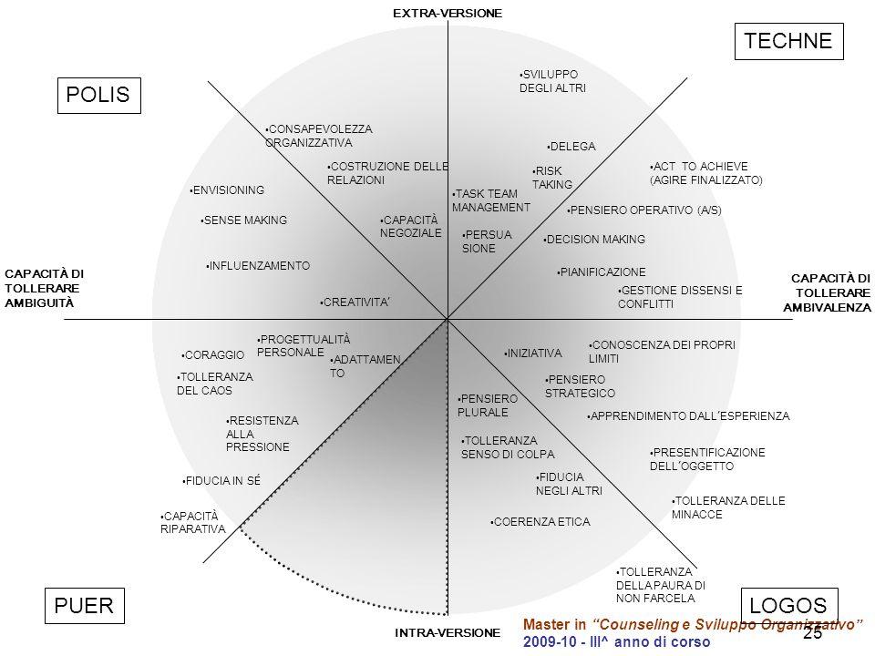 Master in Counseling e Sviluppo Organizzativo 2009-10 - III^ anno di corso 25 CAPACIT À DI TOLLERARE AMBIVALENZA CAPACIT À DI TOLLERARE AMBIGUIT À PRESENTIFICAZIONE DELL OGGETTO ACT TO ACHIEVE (AGIRE FINALIZZATO) GESTIONE DISSENSI E CONFLITTI DECISION MAKING PENSIERO STRATEGICO TASK TEAM MANAGEMENT COSTRUZIONE DELLE RELAZIONI INFLUENZAMENTO PROGETTUALIT À PERSONALE INIZIATIVA INTRA-VERSIONE PENSIERO PLURALE CAPACIT À NEGOZIALE ADATTAMEN TO CREATIVITA PENSIERO OPERATIVO (A/S) PIANIFICAZIONE RISK TAKING CONSAPEVOLEZZA ORGANIZZATIVA FIDUCIA IN S É FIDUCIA NEGLI ALTRI ENVISIONING SENSE MAKING CONOSCENZA DEI PROPRI LIMITI RESISTENZA ALLA PRESSIONE TOLLERANZA SENSO DI COLPA COERENZA ETICA APPRENDIMENTO DALL ESPERIENZA TOLLERANZA DELLE MINACCE TOLLERANZA DELLA PAURA DI NON FARCELA PERSUA SIONE CAPACIT À RIPARATIVA TOLLERANZA DEL CAOS DELEGA EXTRA-VERSIONE TECHNE POLIS PUERLOGOS CORAGGIO SVILUPPO DEGLI ALTRI