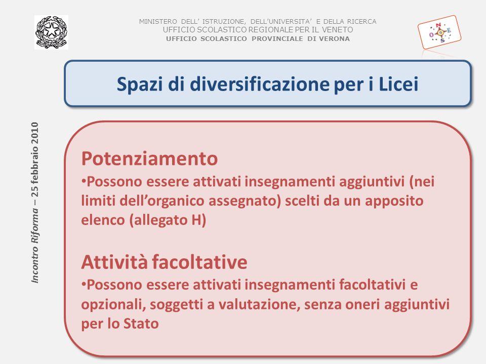 MINISTERO DELL ISTRUZIONE, DELLUNIVERSITA E DELLA RICERCA UFFICIO SCOLASTICO REGIONALE PER IL VENETO UFFICIO SCOLASTICO PROVINCIALE DI VERONA Spazi di diversificazione per i Licei Potenziamento Possono essere attivati insegnamenti aggiuntivi (nei limiti dellorganico assegnato) scelti da un apposito elenco (allegato H) Attività facoltative Possono essere attivati insegnamenti facoltativi e opzionali, soggetti a valutazione, senza oneri aggiuntivi per lo Stato Potenziamento Possono essere attivati insegnamenti aggiuntivi (nei limiti dellorganico assegnato) scelti da un apposito elenco (allegato H) Attività facoltative Possono essere attivati insegnamenti facoltativi e opzionali, soggetti a valutazione, senza oneri aggiuntivi per lo Stato Incontro Riforma – 25 febbraio 2010