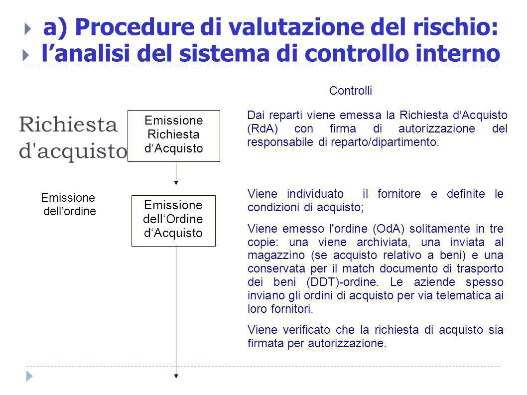 Richiesta d'acquisto a) Procedure di valutazione del rischio: lanalisi del sistema di controllo interno Emissione Richiesta dAcquisto Dai reparti vien