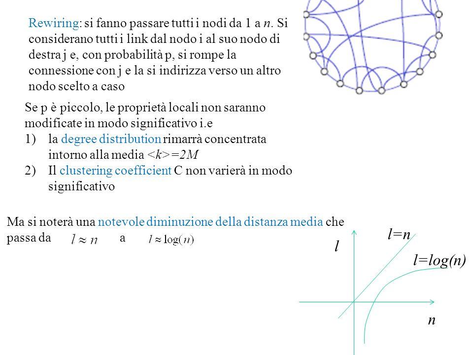 Rewiring: si fanno passare tutti i nodi da 1 a n. Si considerano tutti i link dal nodo i al suo nodo di destra j e, con probabilità p, si rompe la con