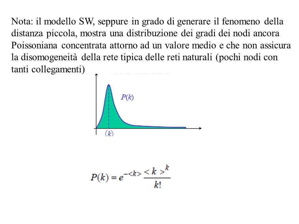 Nota: il modello SW, seppure in grado di generare il fenomeno della distanza piccola, mostra una distribuzione dei gradi dei nodi ancora Poissoniana c