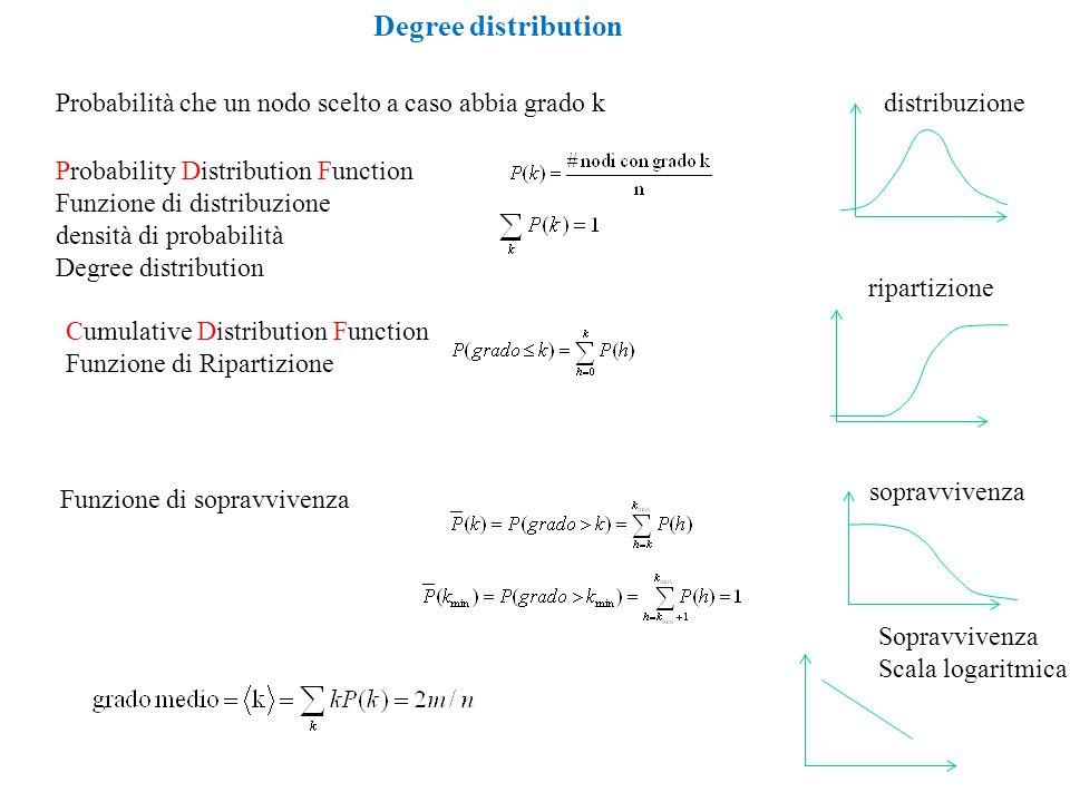 Degree distribution Probabilità che un nodo scelto a caso abbia grado k Probability Distribution Function Funzione di distribuzione densità di probabi